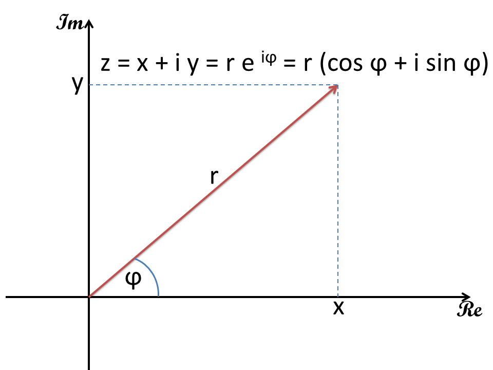 Arithmetics with complex numbers  Calculator and examples