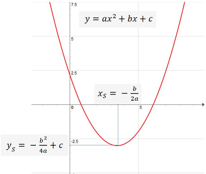 Online Calculator For Converting Quadratic Equation From Normal Form