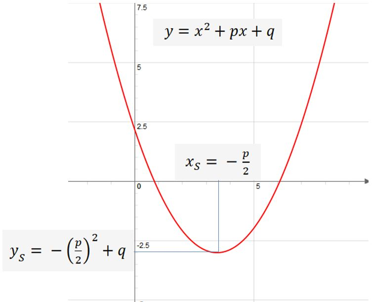 Online calculator for converting quadratic equation from